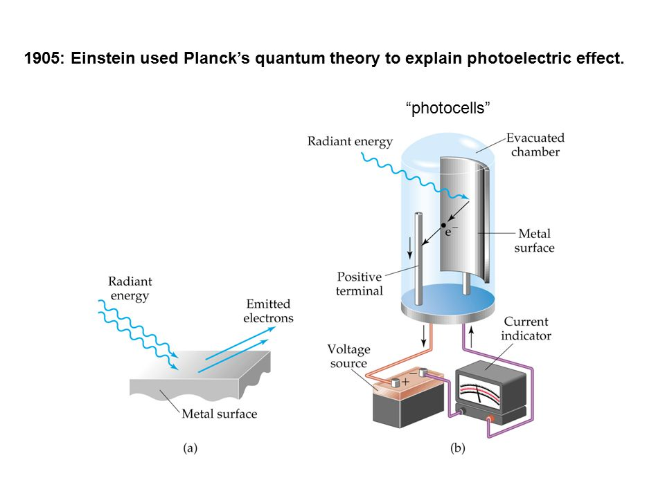 1905: Einstein used Planck's quantum theory to explain photoelectric effect. photocells