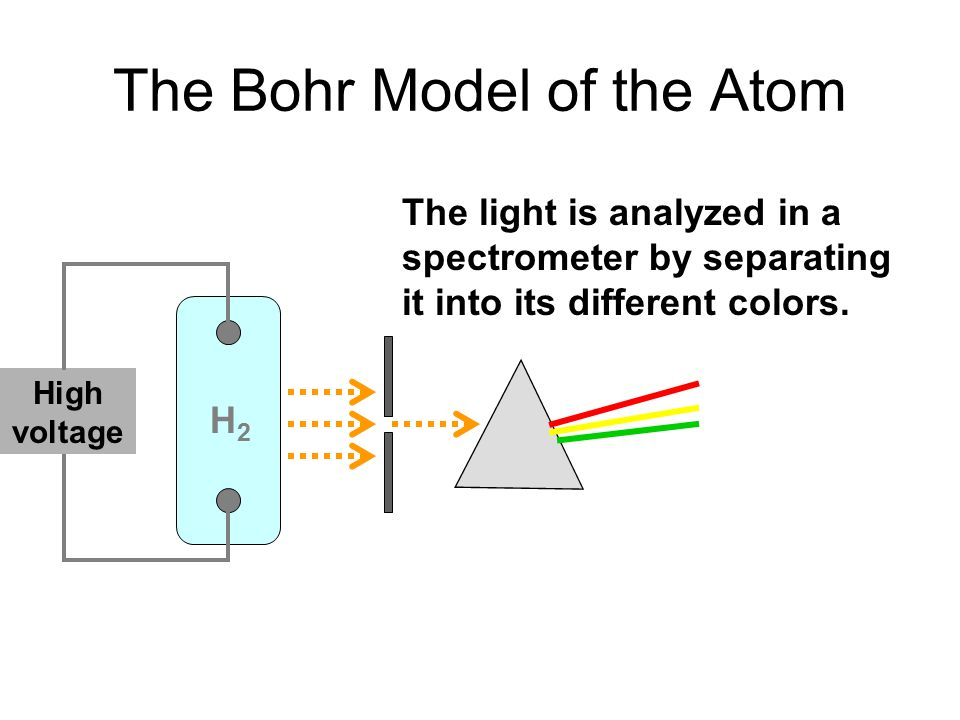 The Bohr Model of the Atom High voltage H2H2 The light is analyzed in a spectrometer by separating it into its different colors.