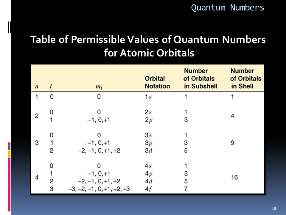 Quantum Numbers 36 Table of Permissible Values of Quantum Numbers for Atomic Orbitals
