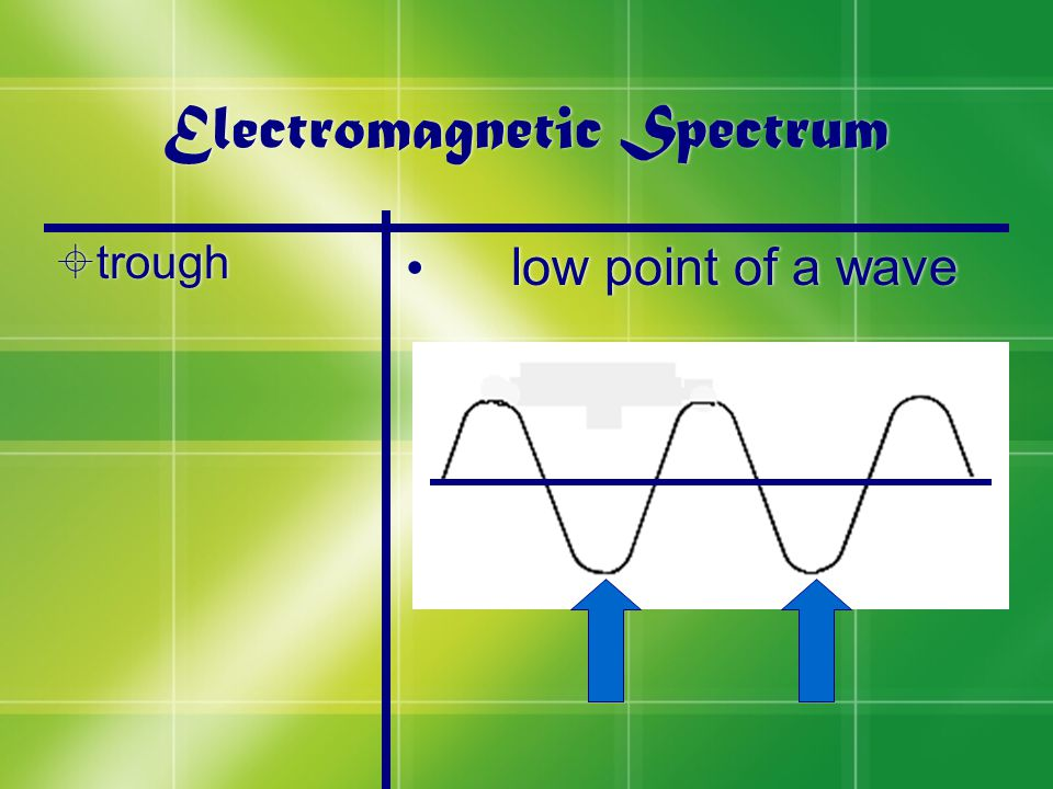 Electromagnetic Spectrum  trough low point of a wave