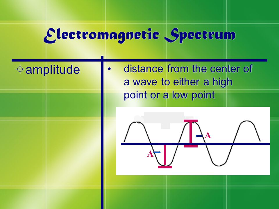 Electromagnetic Spectrum  amplitude distance from the center of a wave to either a high point or a low point A A