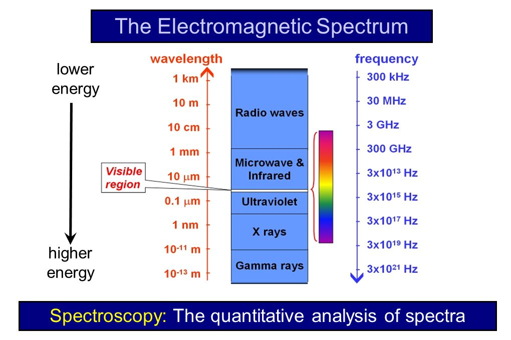 higher energy lower energy The Electromagnetic Spectrum Spectroscopy: The quantitative analysis of spectra