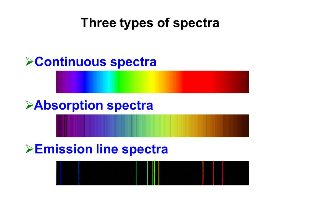 Three types of spectra  Continuous spectra  Absorption spectra  Emission line spectra