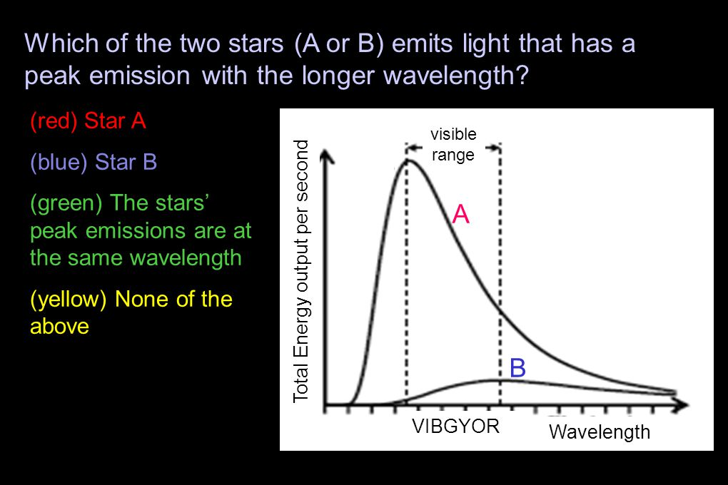 A B Total Energy output per second Wavelength Which of the two stars (A or B) emits light that has a peak emission with the longer wavelength.