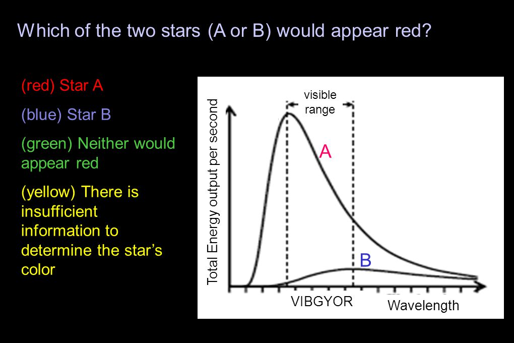 A B Wavelength Which of the two stars (A or B) would appear red.