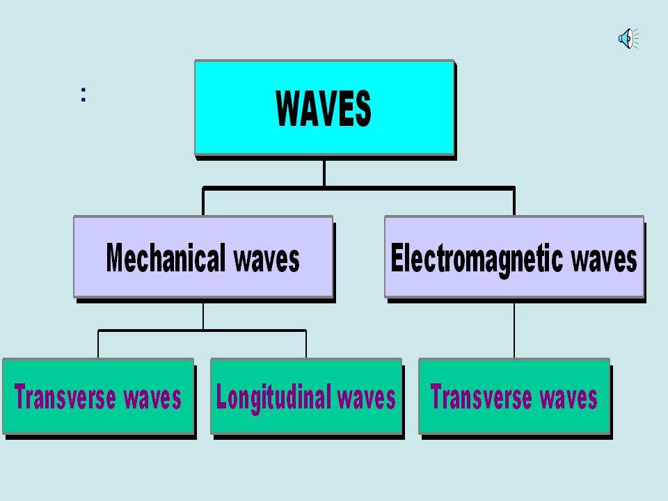 5 Understanding Waves Transverse