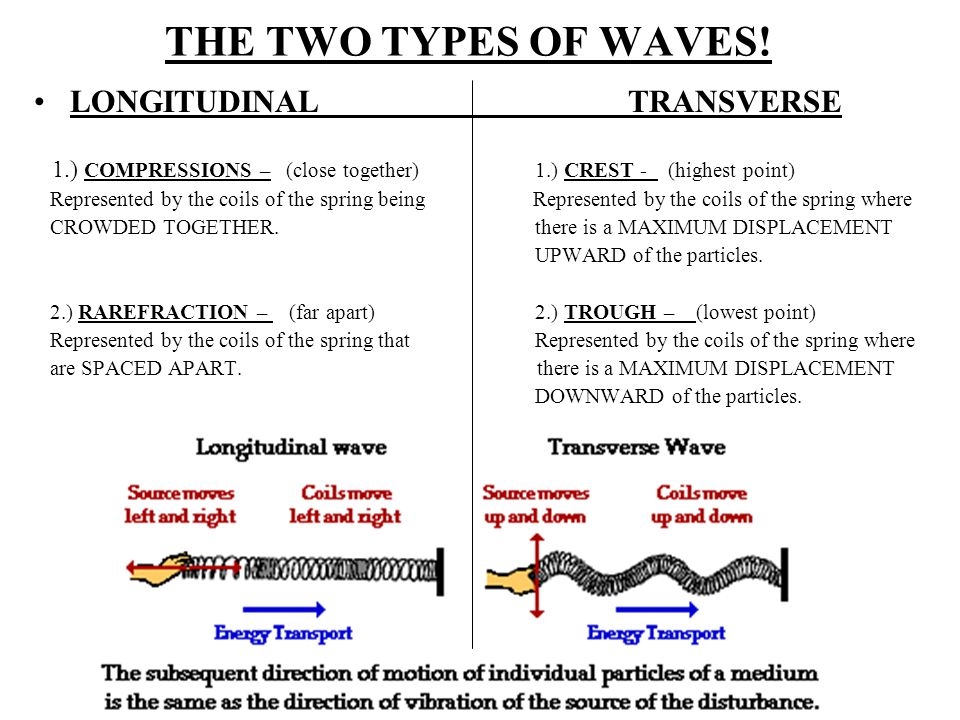 THE TWO TYPES OF WAVES.