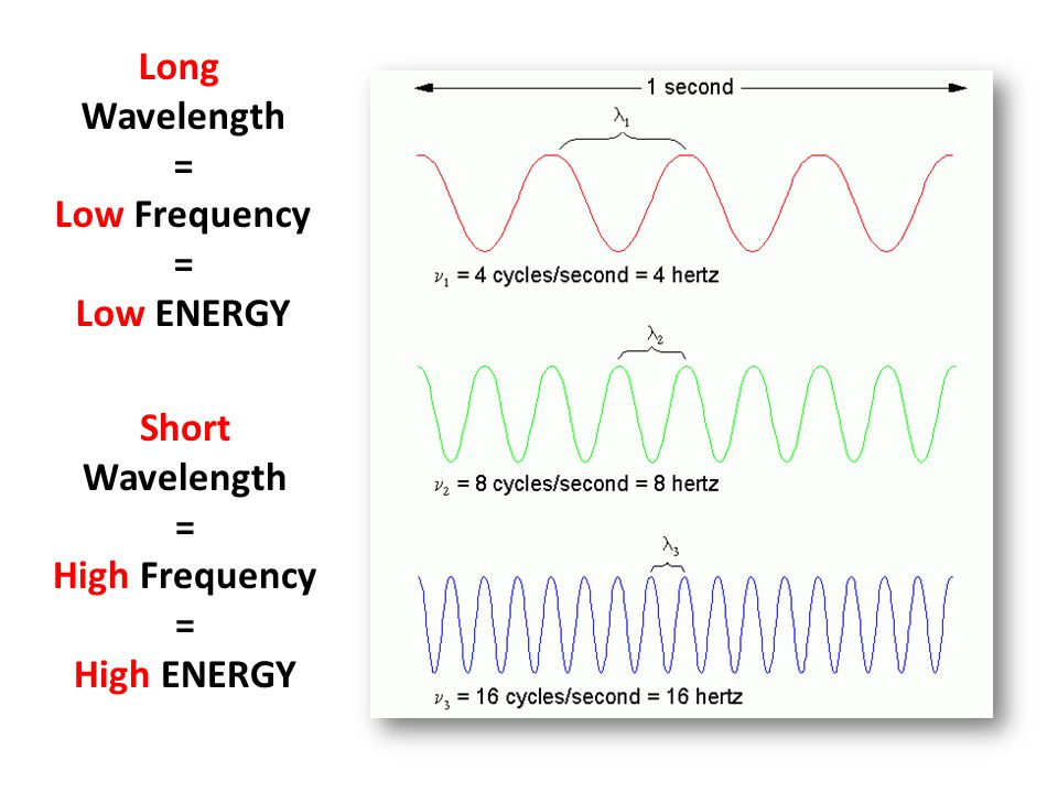 Long Wavelength = Low Frequency = Low ENERGY Short Wavelength = High Frequency = High ENERGY