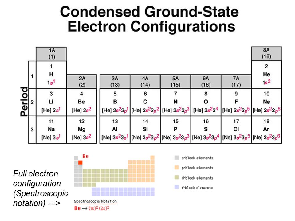 Full electron configuration (Spectroscopic notation) --->