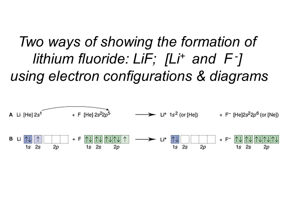 Two ways of showing the formation of lithium fluoride: LiF; [Li + and F - ] using electron configurations & diagrams