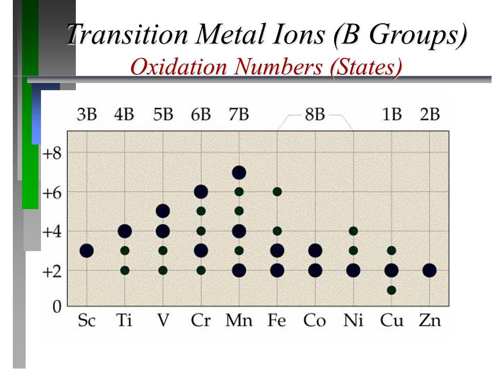 Transition Metal Ions (B Groups) Oxidation Numbers (States)