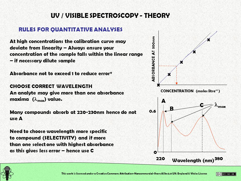 This work is licensed under a Creative Commons Attribution-Noncommercial-Share Alike 2.0 UK: England & Wales License UV / VISIBLE SPECTROSCOPY - THEORY RULES FOR QUANTITATIVE ANALYSES At high concentrations the calibration curve may deviate from linearity – Always ensure your concentration of the sample falls within the linear range – if necessary dilute sample Absorbance not to exceed 1 to reduce error* CHOOSE CORRECT WAVELENGTH An analyte may give more than one absorbance maxima ( max ) value.