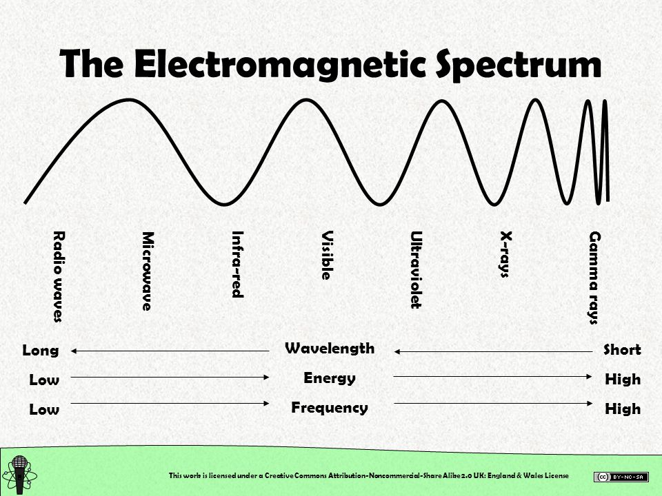 This work is licensed under a Creative Commons Attribution-Noncommercial-Share Alike 2.0 UK: England & Wales License The Electromagnetic Spectrum Gamma raysX-raysUltravioletVisibleInfra-redMicrowaveRadio waves Wavelength Energy Frequency Short High Long Low