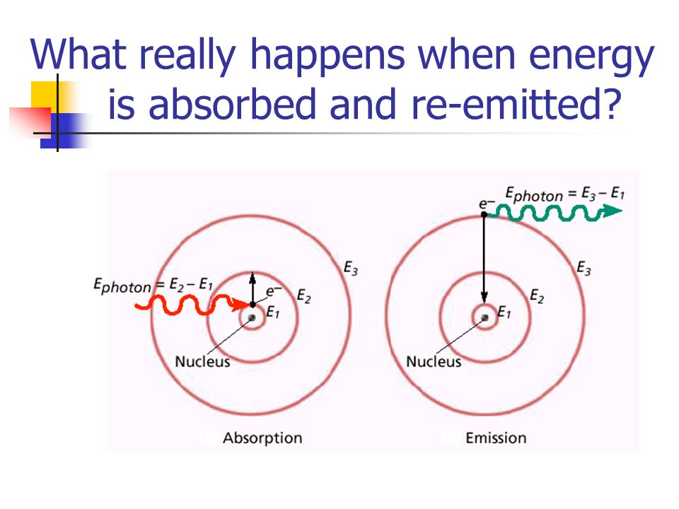 What really happens when energy is absorbed and re-emitted