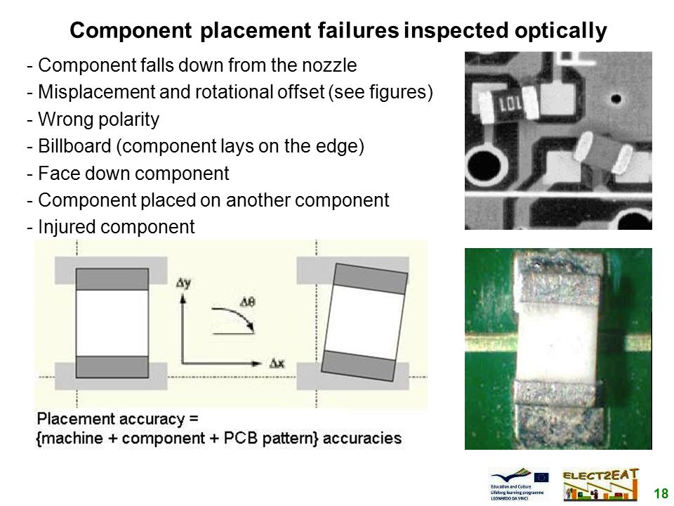 18 Component placement failures inspected optically - Component falls down from the nozzle - Misplacement and rotational offset (see figures) - Wrong polarity - Billboard (component lays on the edge) - Face down component - Component placed on another component - Injured component