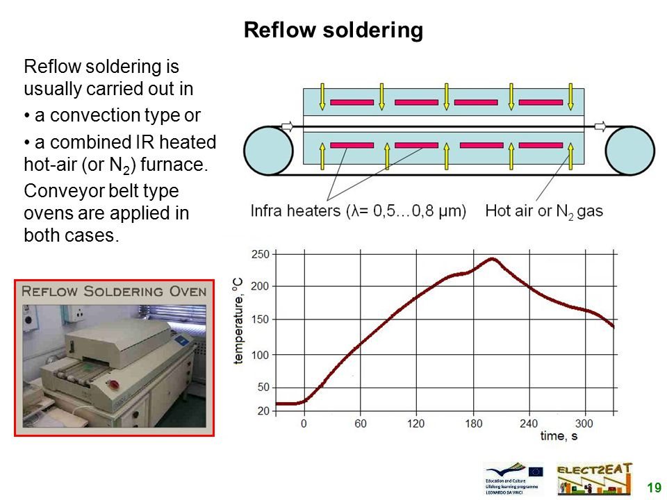 19 Reflow soldering Reflow soldering is usually carried out in a convection type or a combined IR heated hot-air (or N 2 ) furnace.