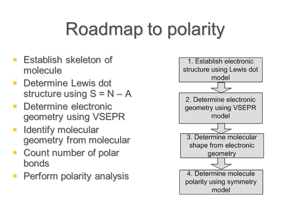 Roadmap to polarity  Establish skeleton of molecule  Determine Lewis dot structure using S = N – A  Determine electronic geometry using VSEPR  Identify molecular geometry from molecular  Count number of polar bonds  Perform polarity analysis