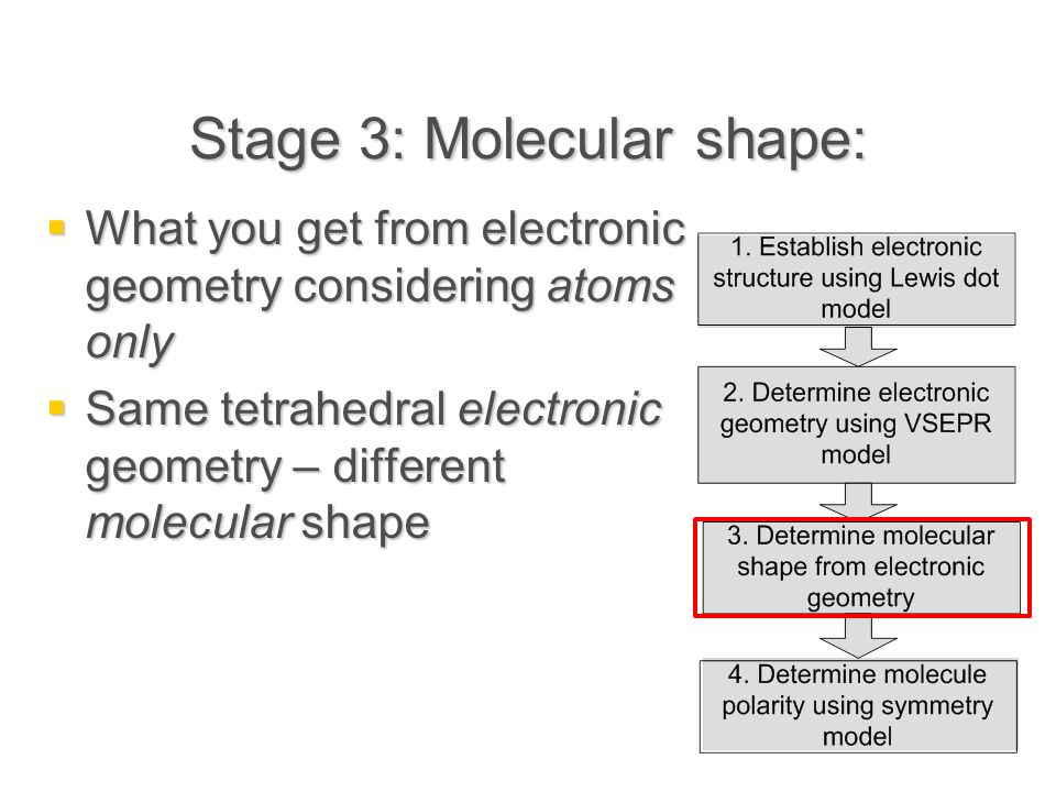 Stage 3: Molecular shape:  What you get from electronic geometry considering atoms only  Same tetrahedral electronic geometry – different molecular shape