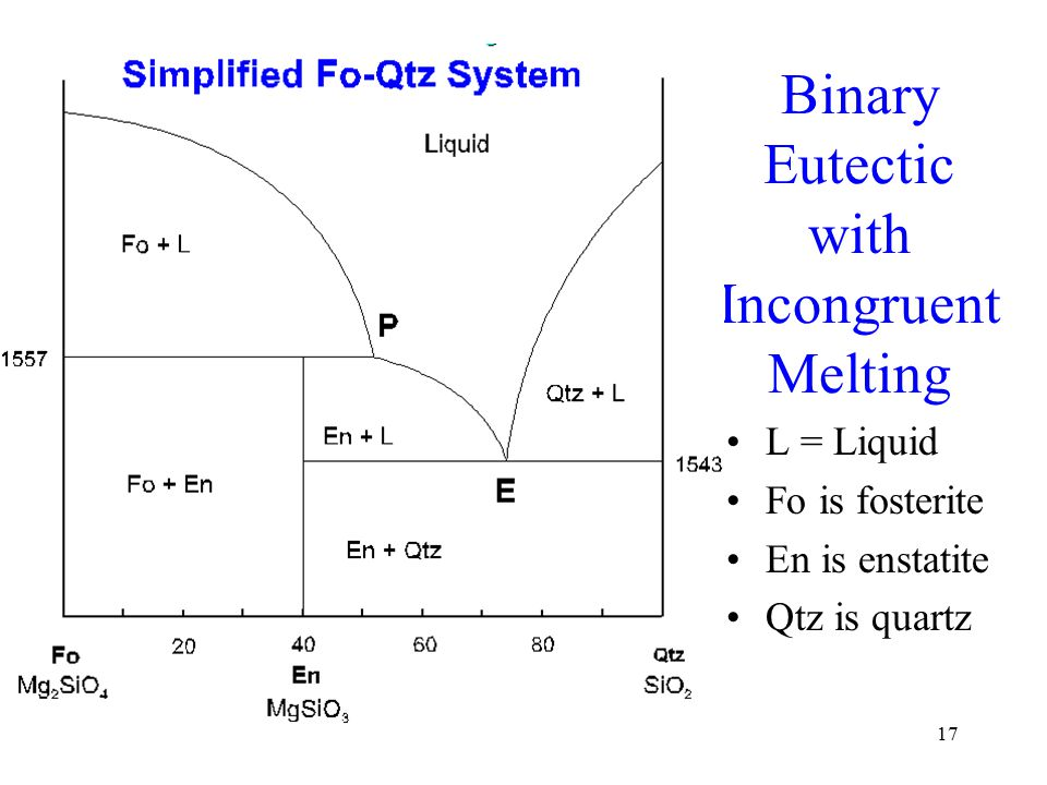 1 Binary Phase Diagrams Gly 4200 Fall Binary Diagrams Binary