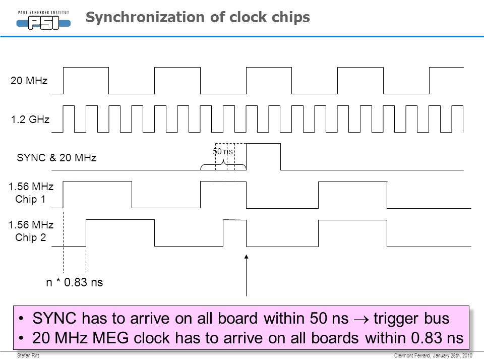 Stefan RittJanuary 28th, 2010Clermont Ferrand, Synchronization of clock chips 1.2 GHz 1.56 MHz Chip MHz Chip 2 n * 0.83 ns SYNC & 20 MHz SYNC has to arrive on all board within 50 ns  trigger bus 20 MHz MEG clock has to arrive on all boards within 0.83 ns SYNC has to arrive on all board within 50 ns  trigger bus 20 MHz MEG clock has to arrive on all boards within 0.83 ns 20 MHz 50 ns