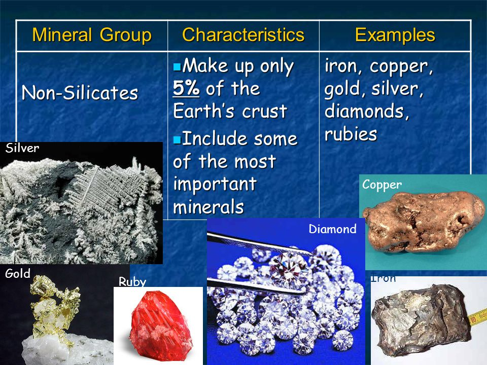 Mineral Group CharacteristicsExamples Non-Silicates Make up only 5% of the Earth's crust Make up only 5% of the Earth's crust Include some of the most important minerals Include some of the most important minerals iron, copper, gold, silver, diamonds, rubies Silver Gold Ruby Iron Copper Diamond