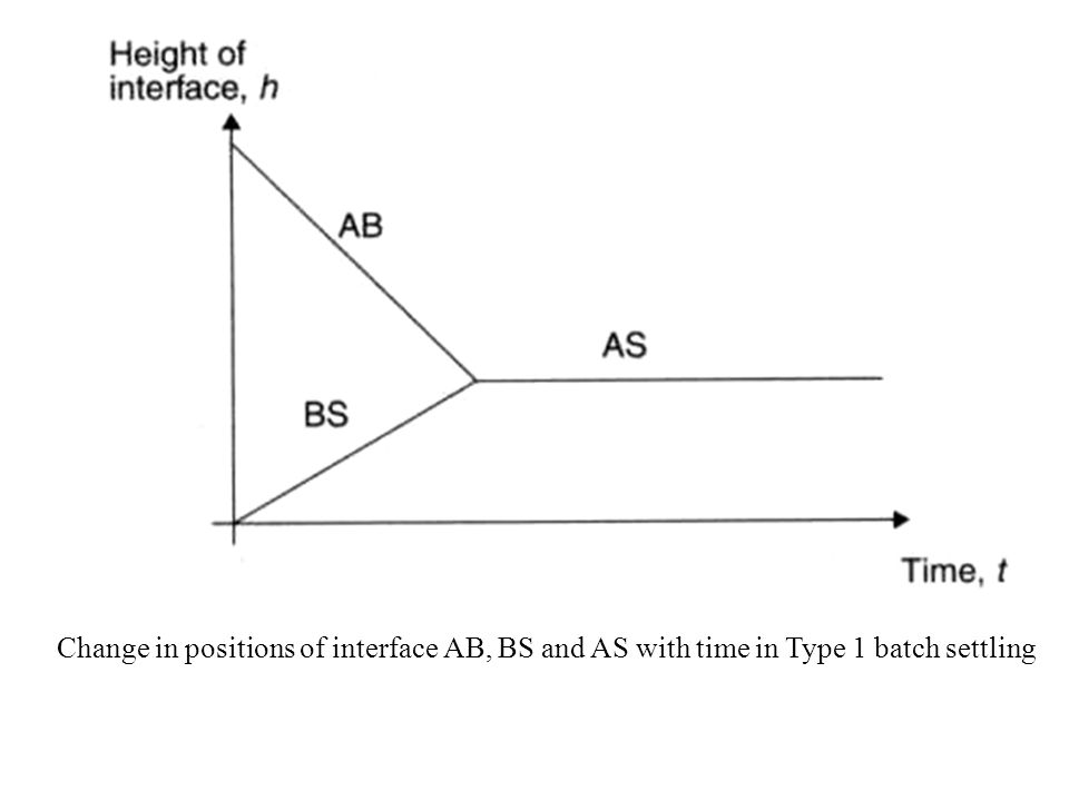 Change in positions of interface AB, BS and AS with time in Type 1 batch settling