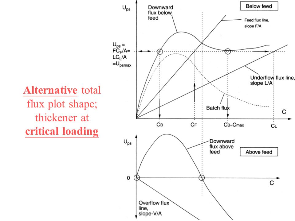 Alternative total flux plot shape; thickener at critical loading