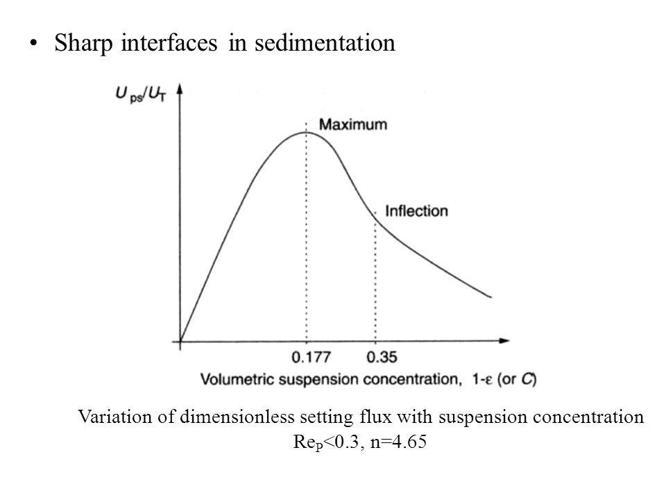 Sharp interfaces in sedimentation Variation of dimensionless setting flux with suspension concentration Re P <0.3, n=4.65