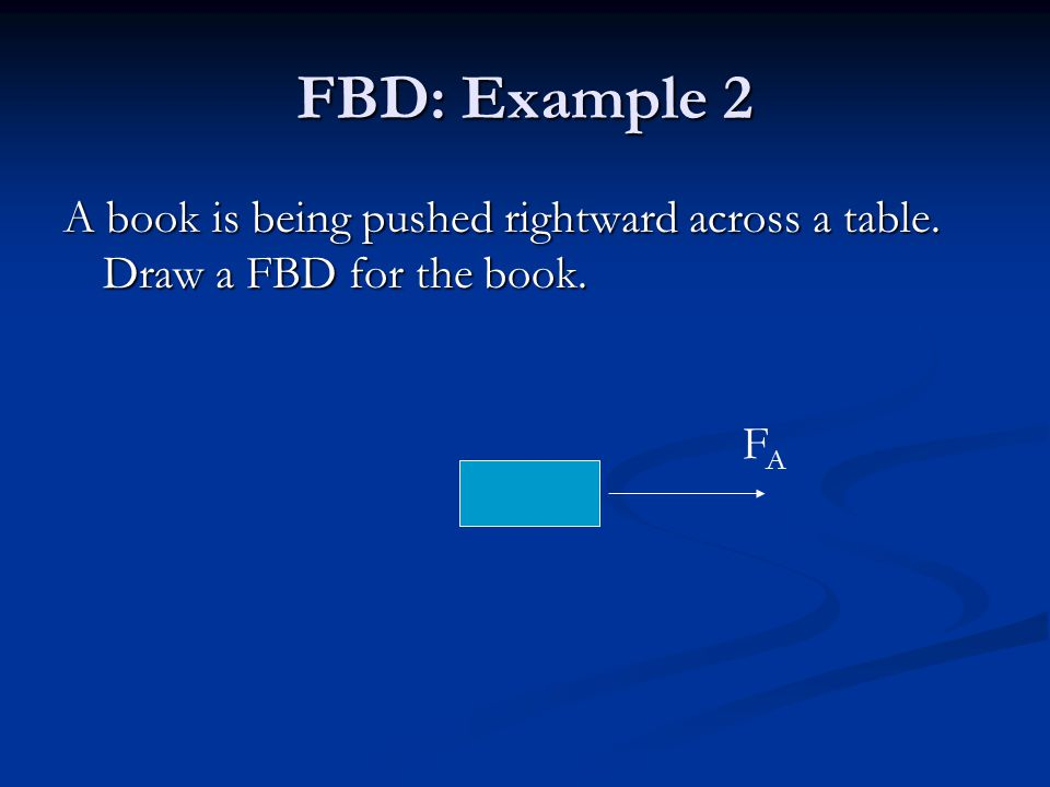 FBD: Example 2 A book is being pushed rightward across a table. Draw a FBD for the book. FAFA
