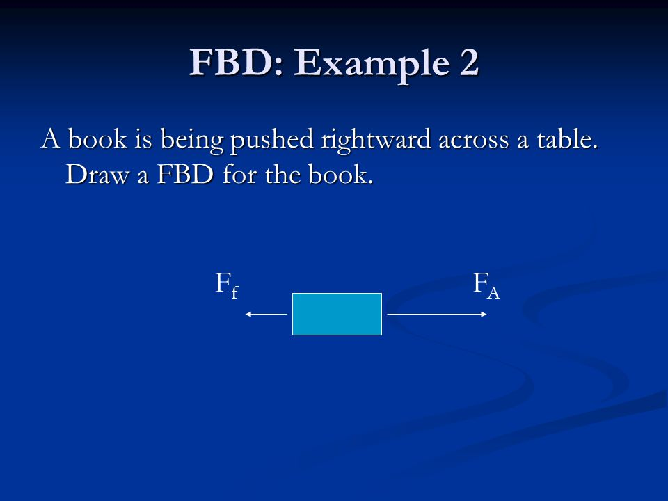 FBD: Example 2 A book is being pushed rightward across a table. Draw a FBD for the book. FAFA FfFf
