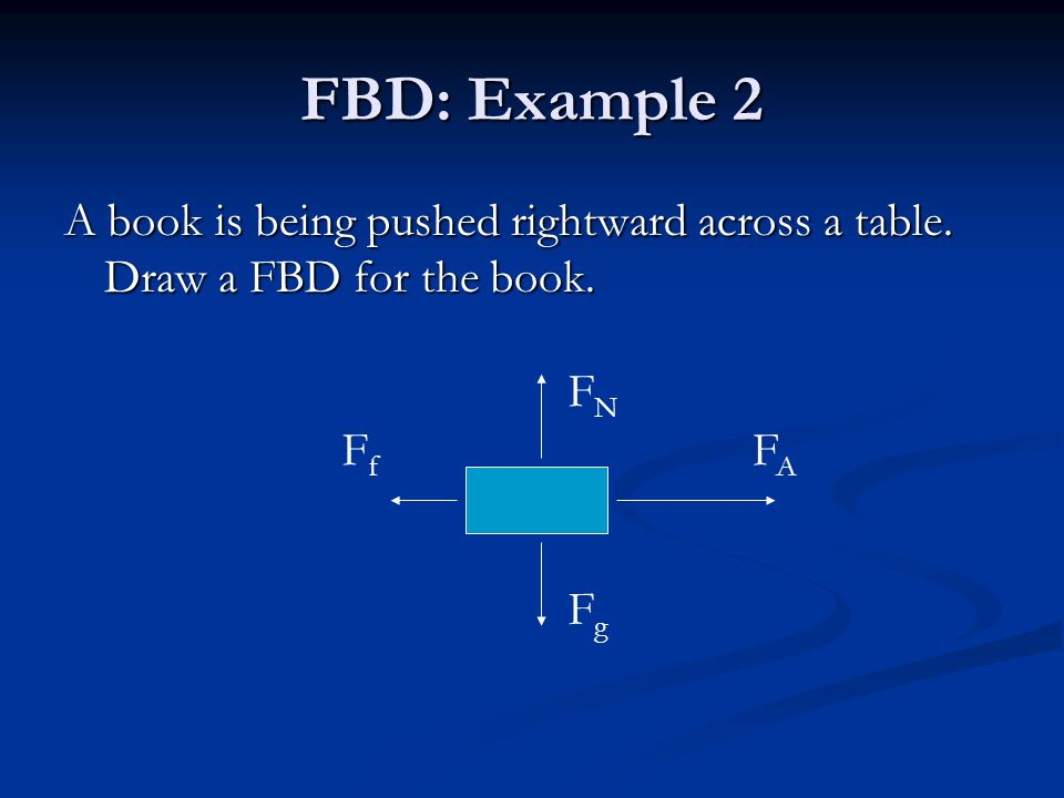 FBD: Example 2 A book is being pushed rightward across a table.