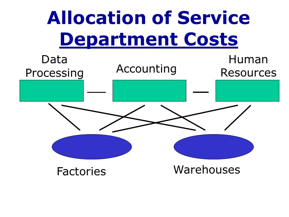 Agenda Service department cost allocations The downward