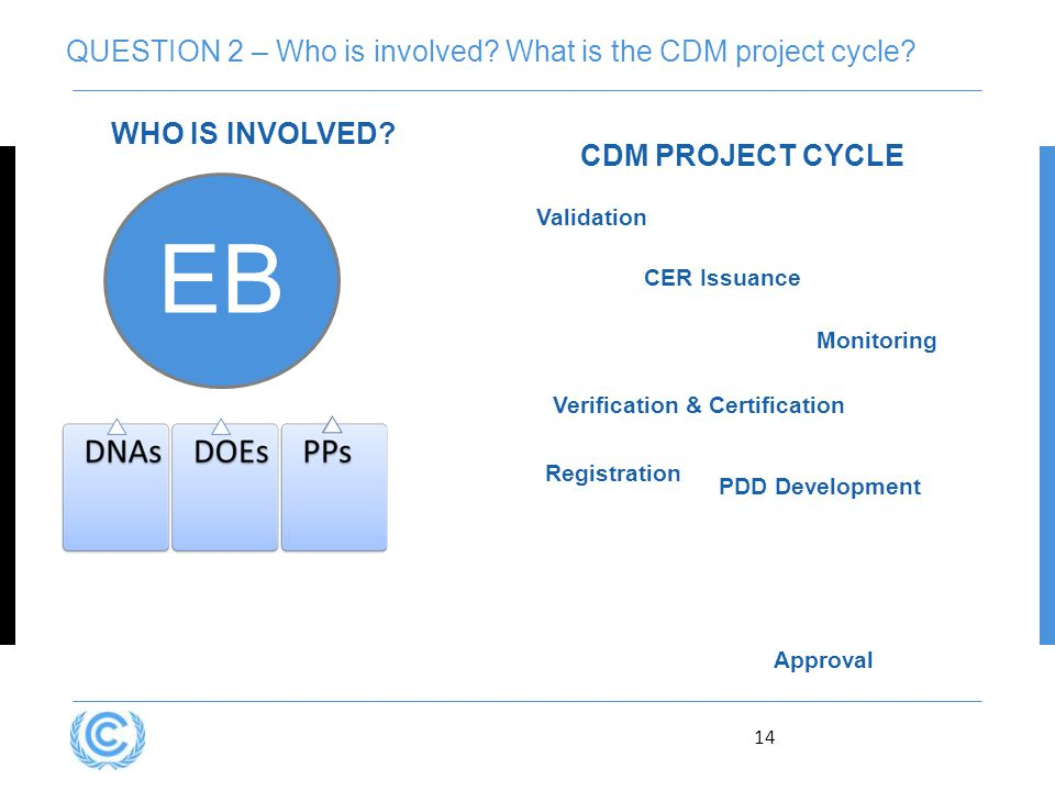 14 QUESTION 2 – Who is involved. What is the CDM project cycle.