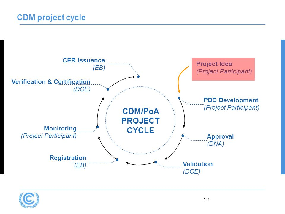 17 CDM project cycle Verification & Certification (DOE) CDM/PoA PROJECT CYCLE Approval (DNA) Registration (EB) Monitoring (Project Participant) CER Issuance (EB) Validation (DOE) PDD Development (Project Participant) Project Idea (Project Participant)