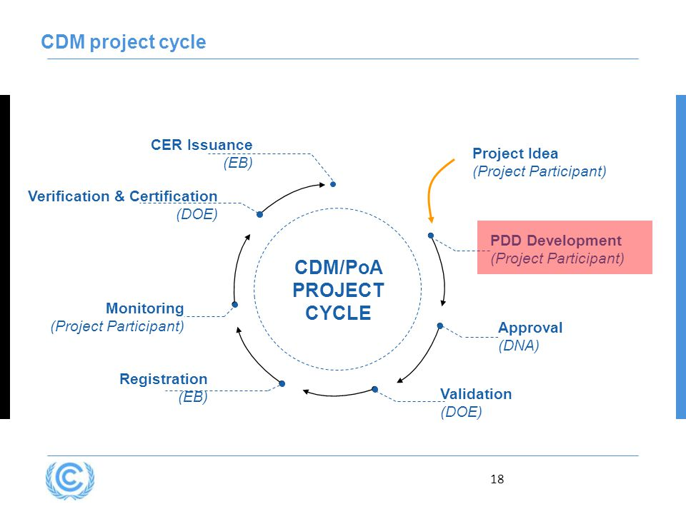 18 CDM project cycle Verification & Certification (DOE) CDM/PoA PROJECT CYCLE Approval (DNA) Registration (EB) Monitoring (Project Participant) CER Issuance (EB) Validation (DOE) PDD Development (Project Participant) Project Idea (Project Participant)