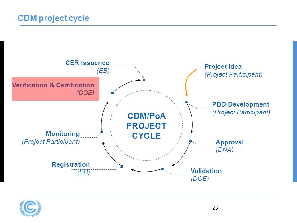 23 CDM project cycle Verification & Certification (DOE) CDM/PoA PROJECT CYCLE Approval (DNA) Registration (EB) Monitoring (Project Participant) CER Issuance (EB) Validation (DOE) PDD Development (Project Participant) Project Idea (Project Participant)