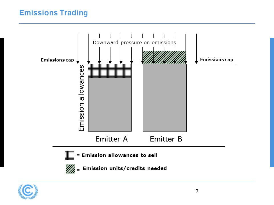 7 = Emission allowances to sell = Emission units/credits needed Emissions cap Emitter A Emission allowances Emissions cap Downward pressure on emissions Emitter B = = = = Emissions cap Emitter A Emission allowances Emissions cap Downward pressure on emissions Emitter B Emissions cap Emitter A Emission allowances Emissions cap Downward pressure on emissions Emitter B Emissions Trading