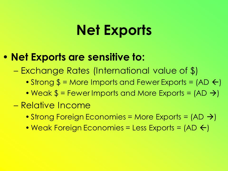 Net Exports Net Exports are sensitive to: –Exchange Rates (International value of $) Strong $ = More Imports and Fewer Exports = (AD  ) Weak $ = Fewer Imports and More Exports = (AD  ) –Relative Income Strong Foreign Economies = More Exports = (AD  ) Weak Foreign Economies = Less Exports = (AD  )