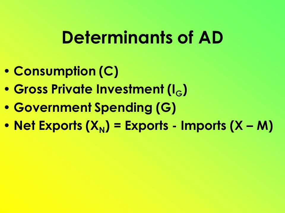 Determinants of AD Consumption (C) Gross Private Investment (I G ) Government Spending (G) Net Exports (X N ) = Exports - Imports (X – M)