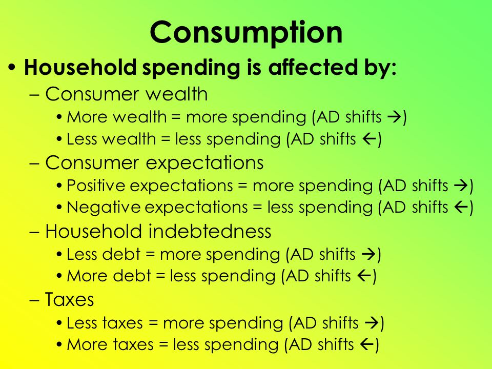 Consumption Household spending is affected by: –Consumer wealth More wealth = more spending (AD shifts  ) Less wealth = less spending (AD shifts  ) –Consumer expectations Positive expectations = more spending (AD shifts  ) Negative expectations = less spending (AD shifts  ) –Household indebtedness Less debt = more spending (AD shifts  ) More debt = less spending (AD shifts  ) –Taxes Less taxes = more spending (AD shifts  ) More taxes = less spending (AD shifts  )