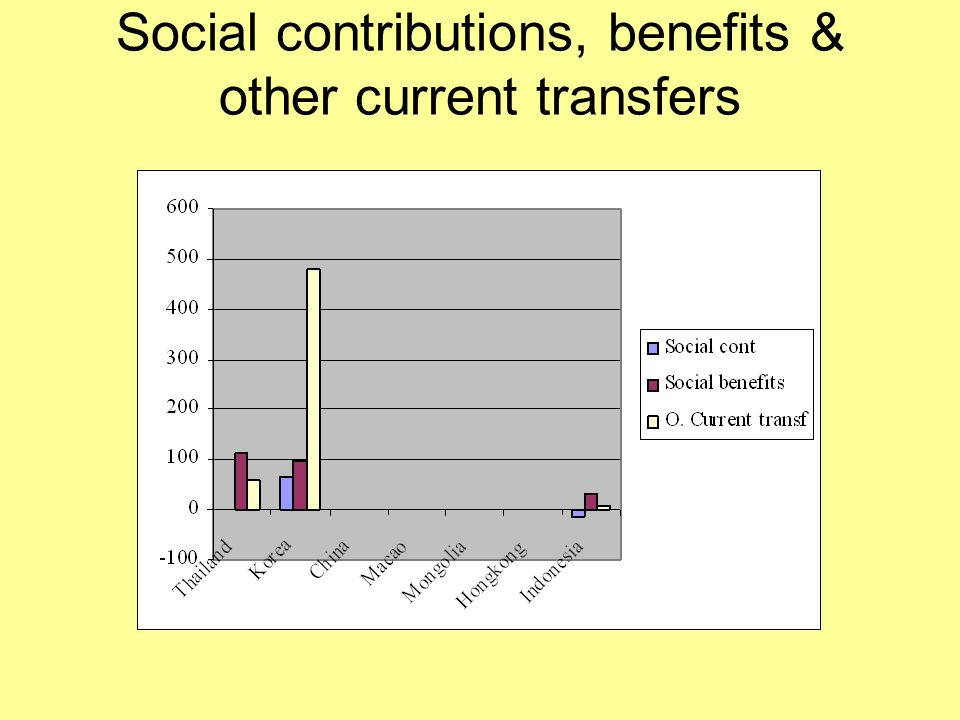 Social contributions, benefits & other current transfers