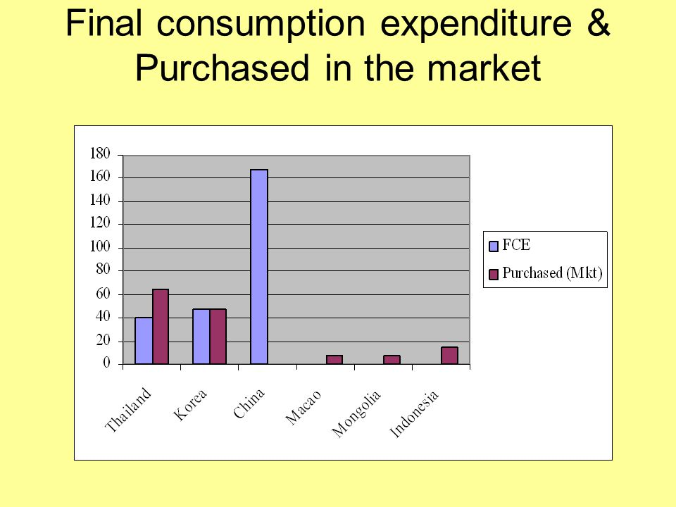 Final consumption expenditure & Purchased in the market