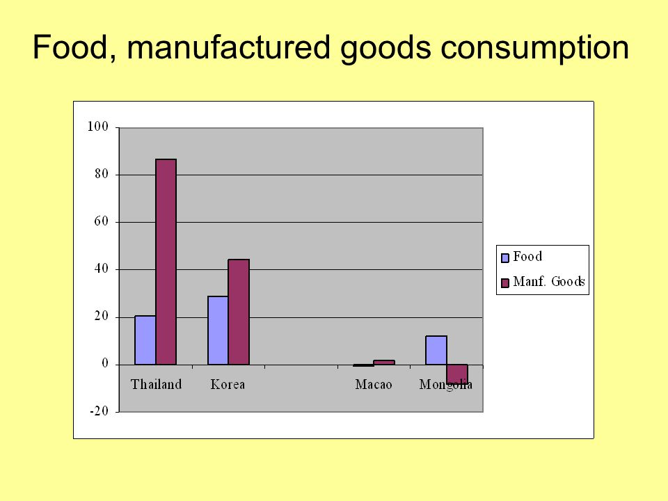 Food, manufactured goods consumption