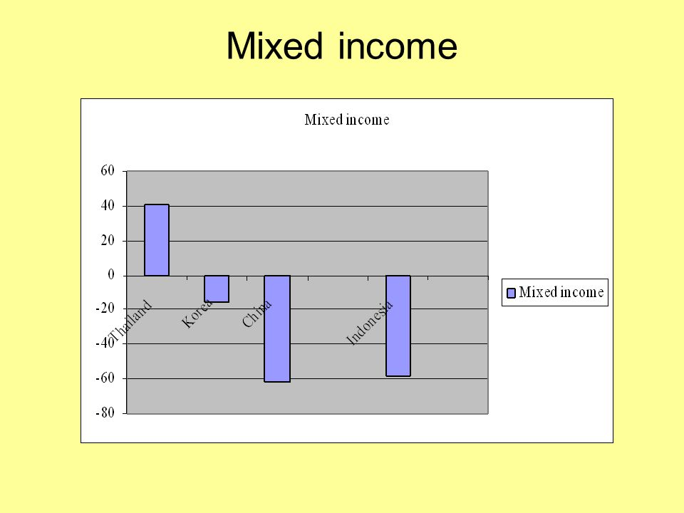 Mixed income
