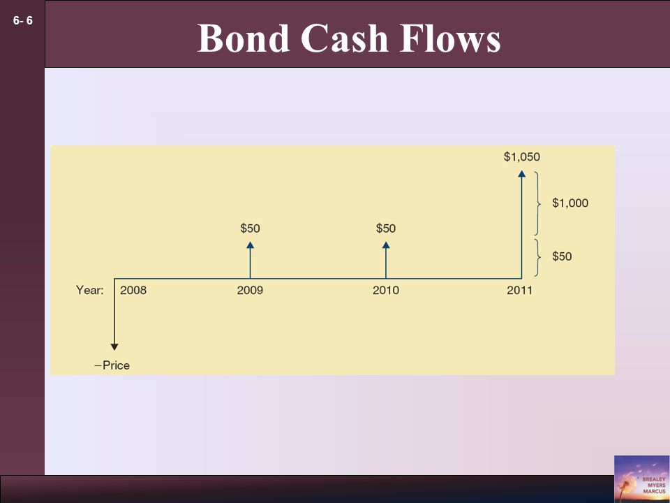 6- 6 Bond Cash Flows