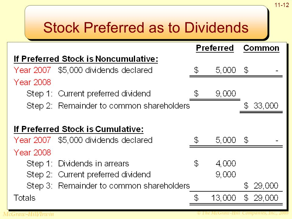 © The McGraw-Hill Companies, Inc., 2008 McGraw-Hill/Irwin Stock Preferred as to Dividends