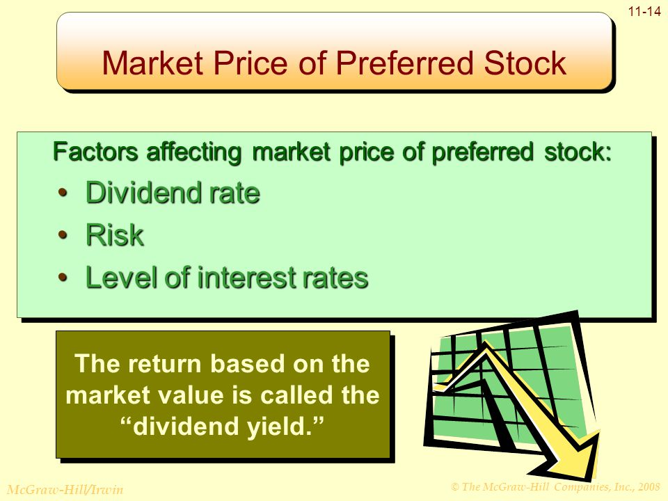 © The McGraw-Hill Companies, Inc., 2008 McGraw-Hill/Irwin Factors affecting market price of preferred stock: Factors affecting market price of preferred stock: Dividend rateDividend rate RiskRisk Level of interest ratesLevel of interest rates Factors affecting market price of preferred stock: Factors affecting market price of preferred stock: Dividend rateDividend rate RiskRisk Level of interest ratesLevel of interest rates The return based on the market value is called the dividend yield. Market Price of Preferred Stock