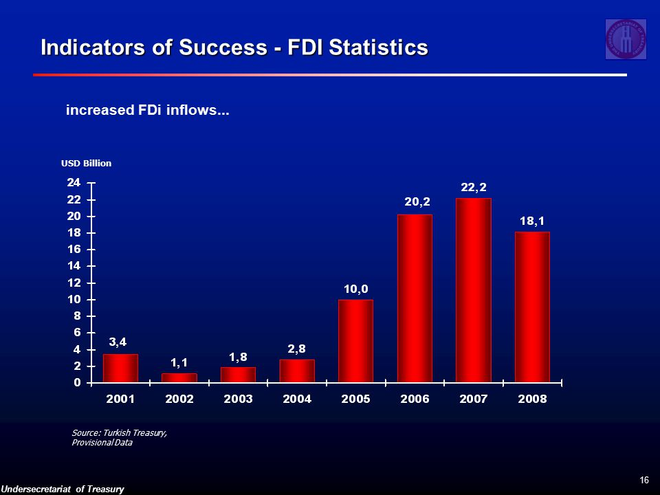 Undersecretariat of Treasury 16 Indicators of Success - FDI Statistics increased FDi inflows...