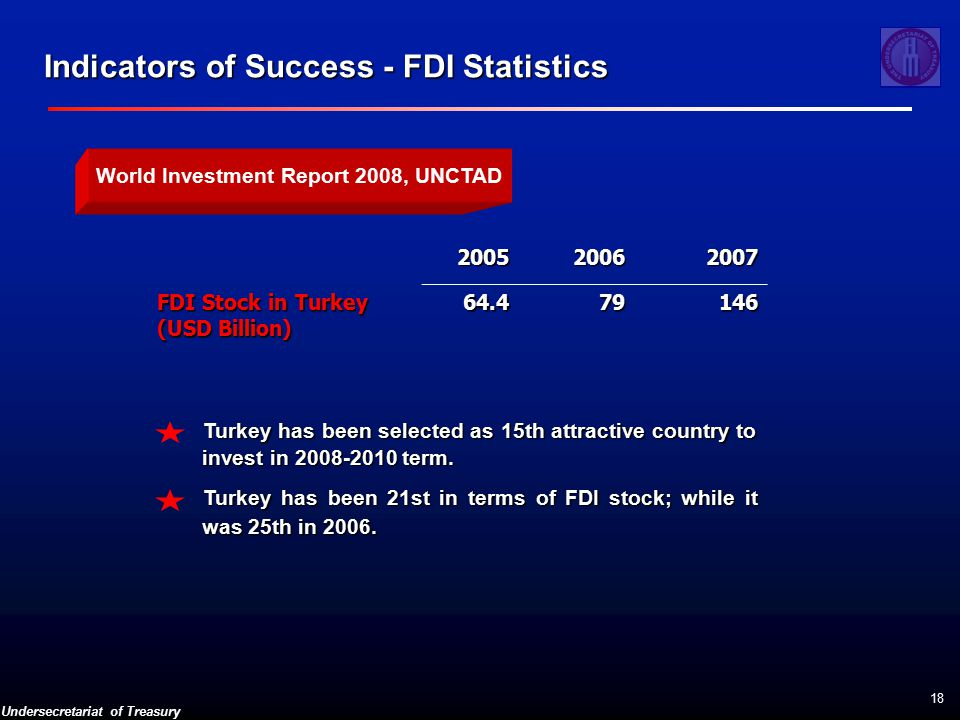 Undersecretariat of Treasury 18 World Investment Report 2008, UNCTAD Indicators of Success - FDI Statistics FDI Stock in Turkey (USD Billion) Turkey has been selected as 15th attractive country to invest in term.