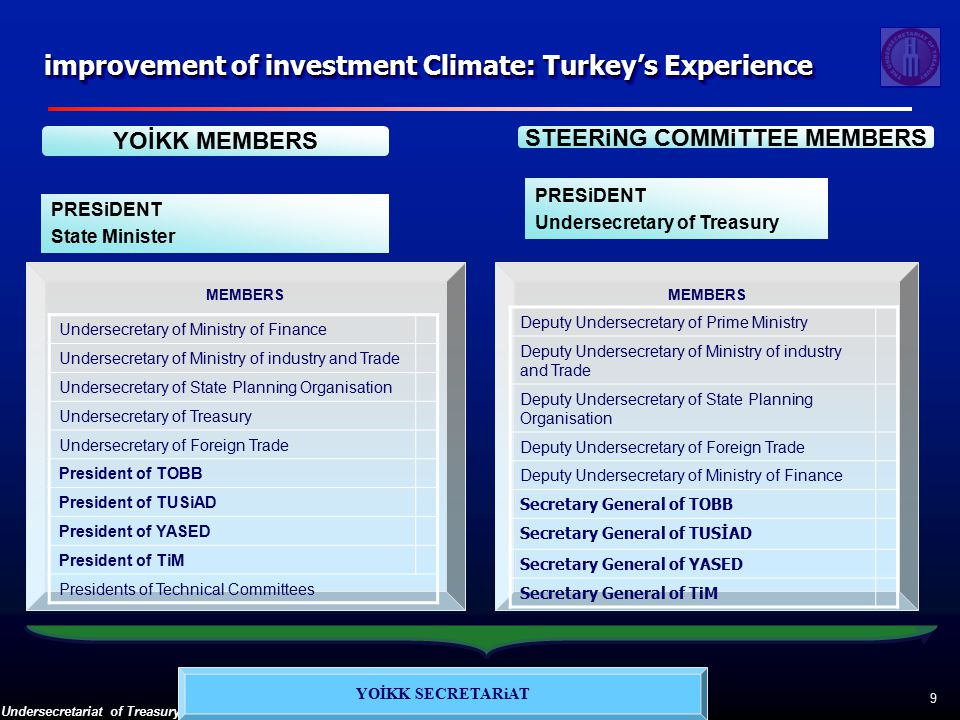 Undersecretariat of Treasury 9 PRESiDENT State Minister YOİKK MEMBERS STEERiNG COMMiTTEE MEMBERS PRESiDENT Undersecretary of Treasury YOİKK SECRETARiAT MEMBERS Deputy Undersecretary of Prime Ministry Deputy Undersecretary of Ministry of industry and Trade Deputy Undersecretary of State Planning Organisation Deputy Undersecretary of Foreign Trade Deputy Undersecretary of Ministry of Finance Secretary General of TOBB Secretary General of TUSİAD Secretary General of YASED Secretary General of TiM MEMBERS Undersecretary of Ministry of Finance Undersecretary of Ministry of industry and Trade Undersecretary of State Planning Organisation Undersecretary of Treasury Undersecretary of Foreign Trade President of TOBB President of TUSiAD President of YASED President of TiM Presidents of Technical Committees improvement of investment Climate: Turkey's Experience